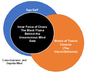 The Subconscious Mind Model